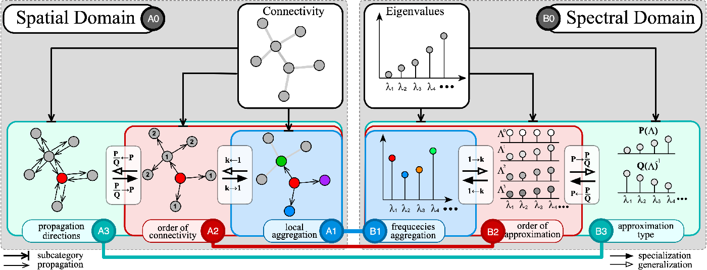 Figure 1 for Bridging the Gap between Spatial and Spectral Domains: A Survey on Graph Neural Networks