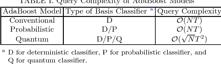 Figure 1 for Quantum Speedup in Adaptive Boosting of Binary Classification