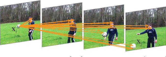 Figure 1 for Non-local Neural Networks