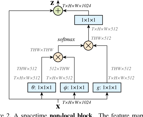 Figure 3 for Non-local Neural Networks