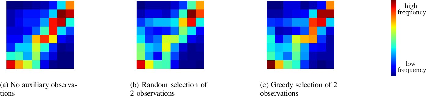 Figure 2 for Online Active Perception for Partially Observable Markov Decision Processes with Limited Budget