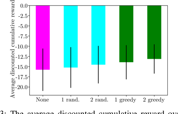 Figure 3 for Online Active Perception for Partially Observable Markov Decision Processes with Limited Budget