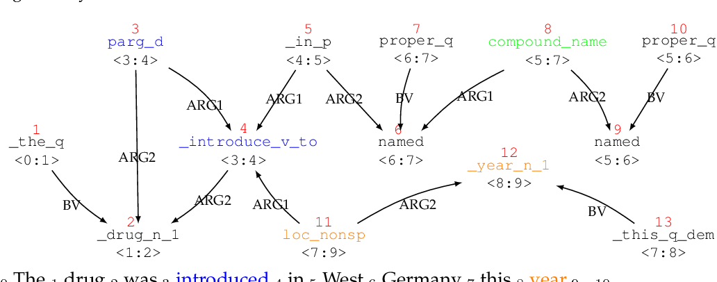 Figure 1 for A Comparative Analysis of Knowledge-Intensive and Data-Intensive Semantic Parsers