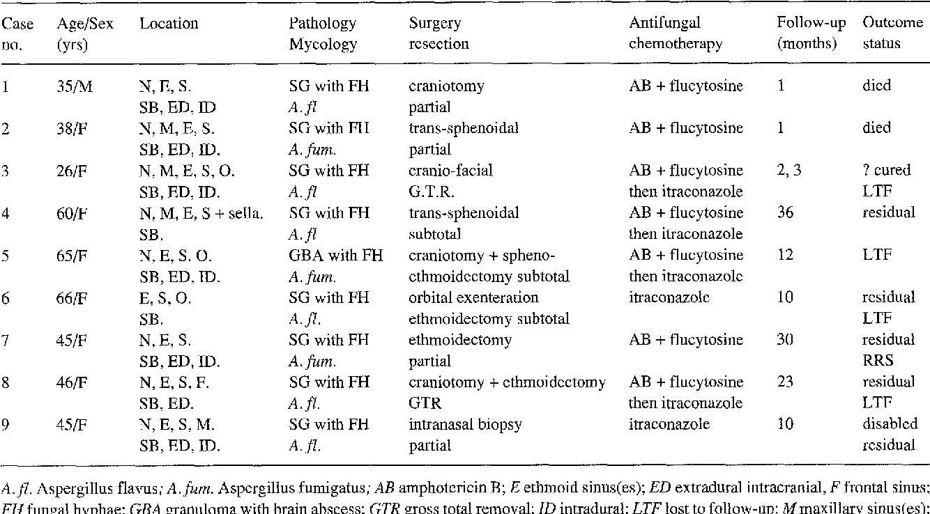 Table 1. Summary of Nine Cases of Skull Base Aspergillosis Naim-Ur-Rahman et al.: Skull Base Aspergillosis