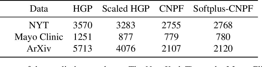 Figure 3 for Correlated Random Measures