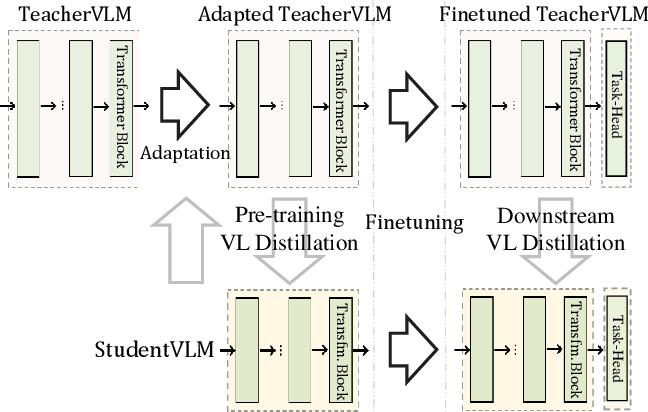 Figure 1 for Compressing Visual-linguistic Model via Knowledge Distillation