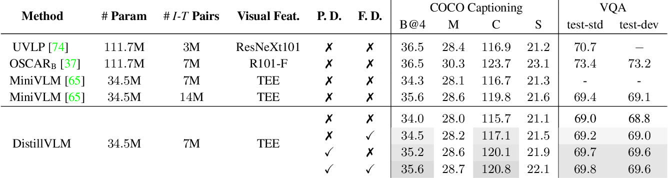 Figure 2 for Compressing Visual-linguistic Model via Knowledge Distillation