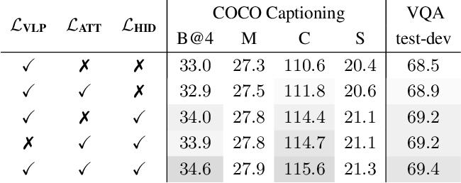 Figure 4 for Compressing Visual-linguistic Model via Knowledge Distillation