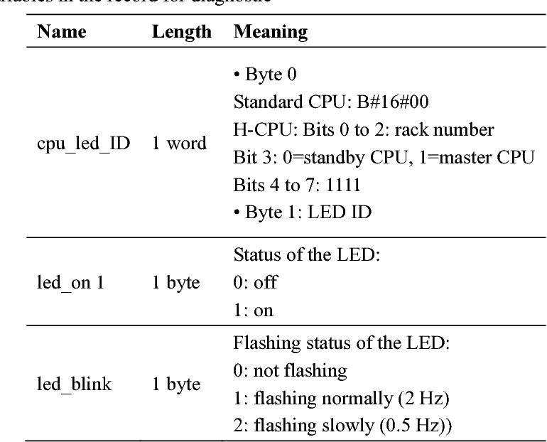 Table 4 from Diagnostic of Fault-tolerant System S7-400H - Semantic