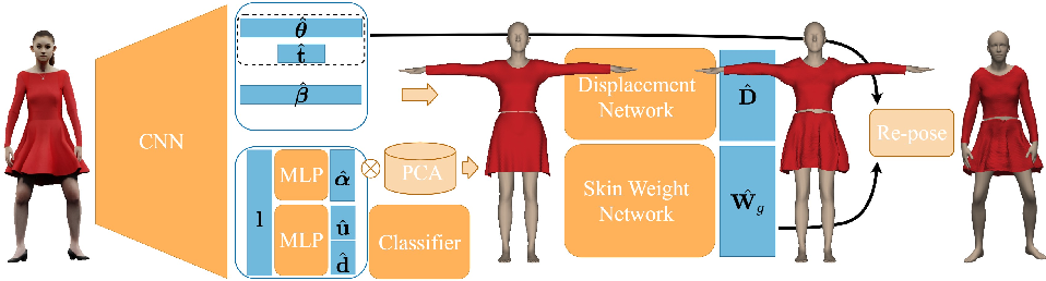 Figure 1 for BCNet: Learning Body and Cloth Shape from A Single Image
