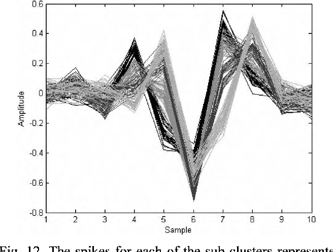 Robustness of neural spike sorting to sampling rate and quantization