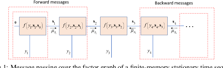 Figure 1 for Inference from Stationary Time Sequences via Learned Factor Graphs
