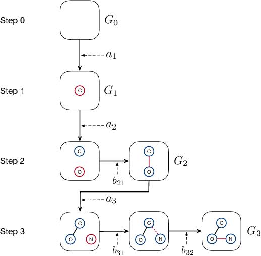 Figure 1 for GraphDF: A Discrete Flow Model for Molecular Graph Generation