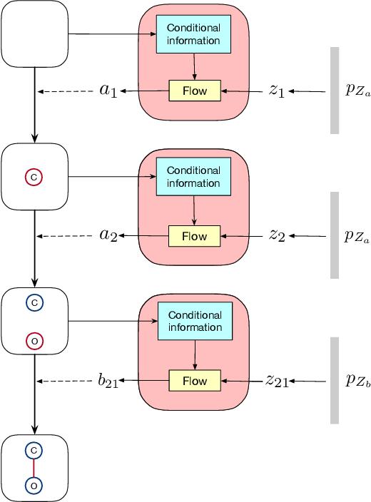 Figure 3 for GraphDF: A Discrete Flow Model for Molecular Graph Generation