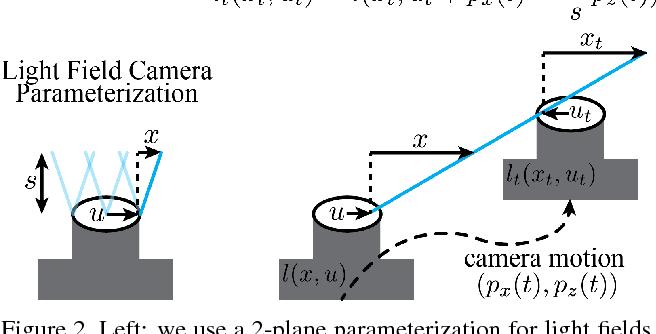 Figure 2 for Light Field Blind Motion Deblurring