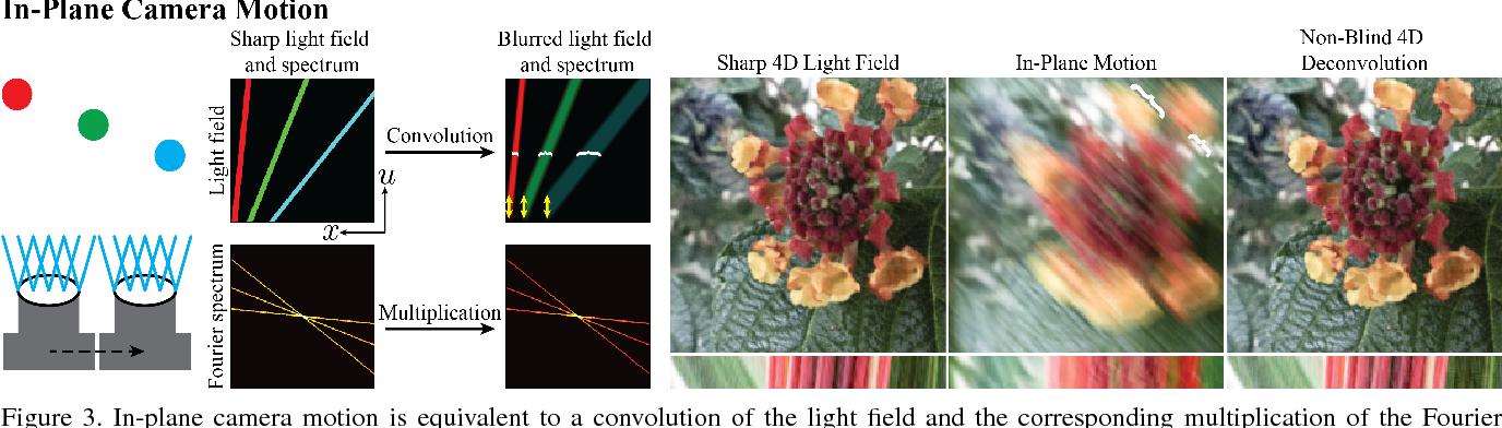 Figure 3 for Light Field Blind Motion Deblurring