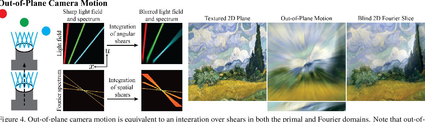 Figure 4 for Light Field Blind Motion Deblurring