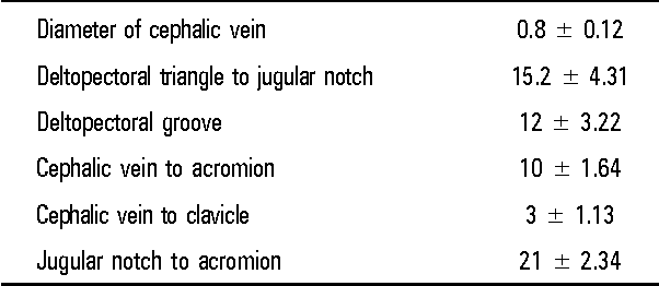 The Clinical Anatomy Of The Cephalic Vein In The Deltopectoral