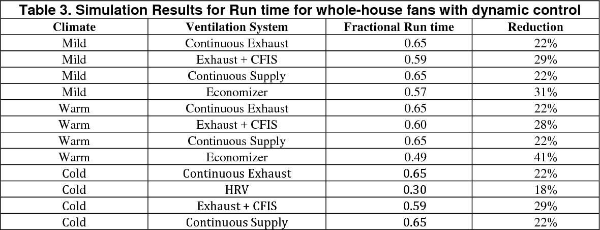 Meeting residential ventilation standards through dynamic