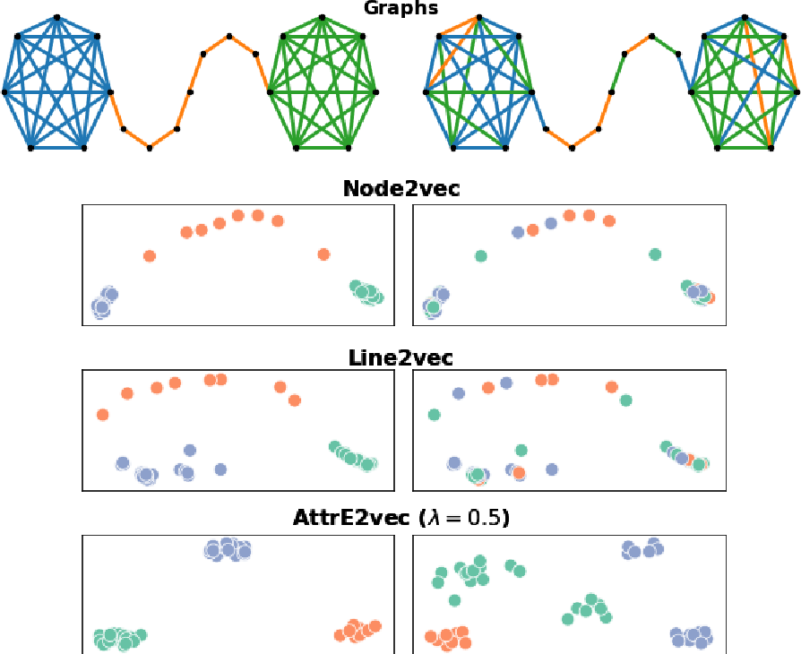 Figure 1 for AttrE2vec: Unsupervised Attributed Edge Representation Learning