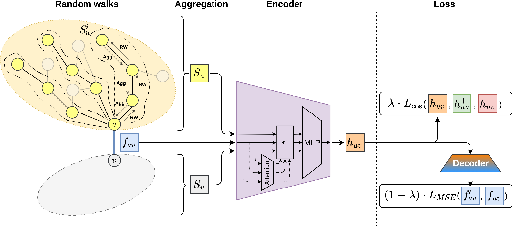 Figure 3 for AttrE2vec: Unsupervised Attributed Edge Representation Learning
