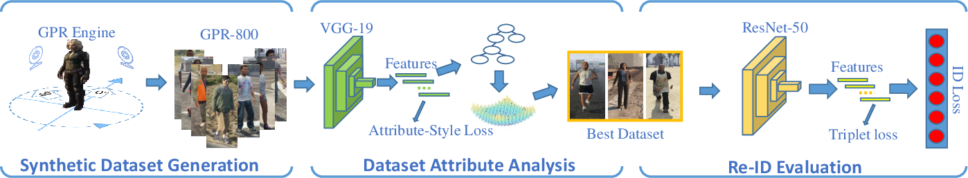 Figure 2 for Attribute analysis with synthetic dataset for person re-identification