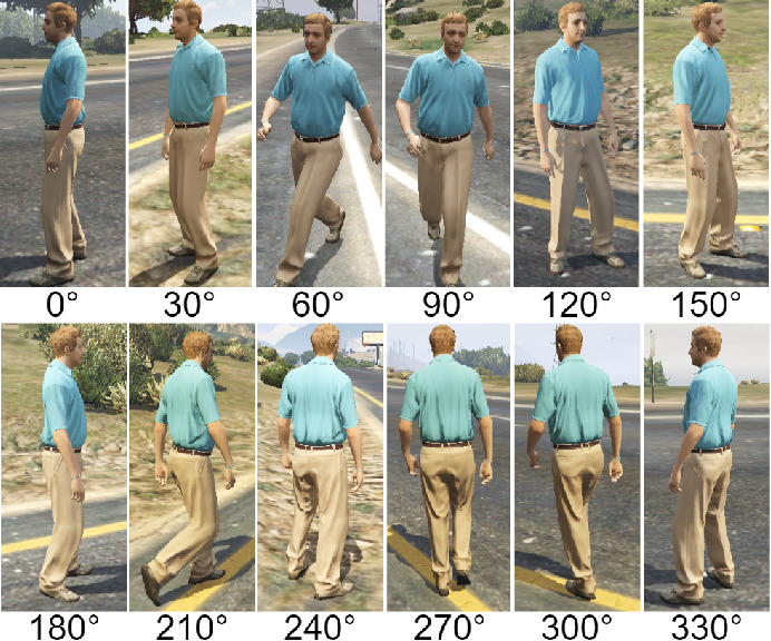 Figure 4 for Attribute analysis with synthetic dataset for person re-identification