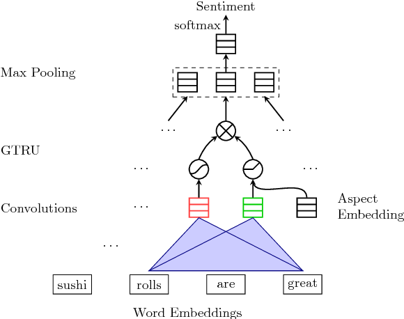 Figure 1 for Aspect Based Sentiment Analysis with Gated Convolutional Networks