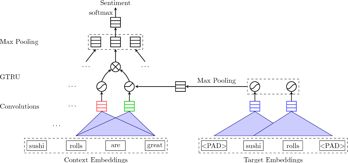 Figure 3 for Aspect Based Sentiment Analysis with Gated Convolutional Networks