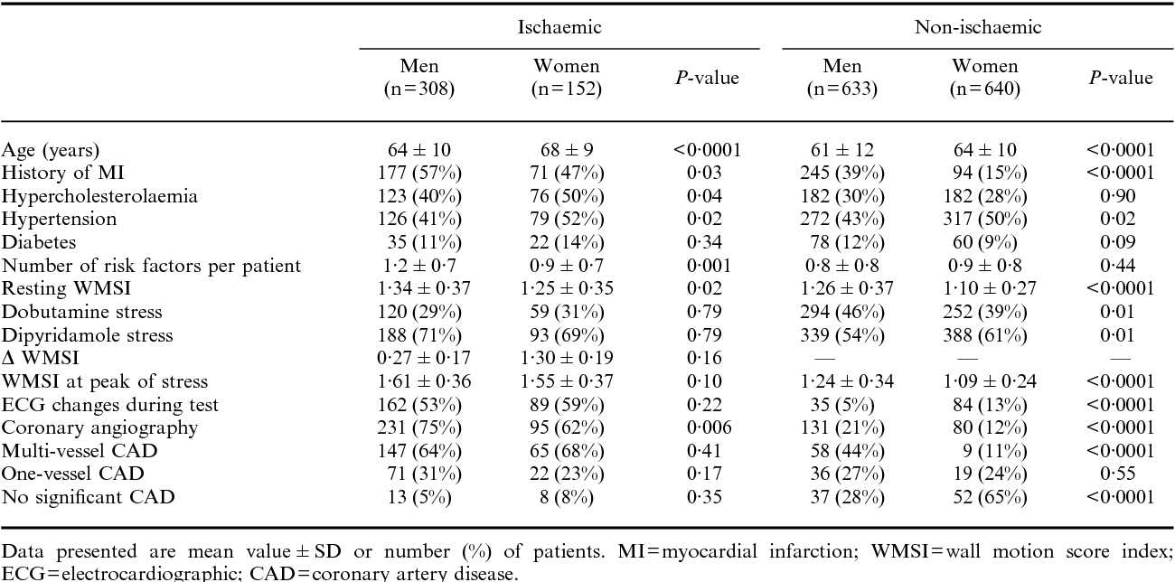 Table 1 Clinical Stress Testing And Angiographic Findings For Men Women Of