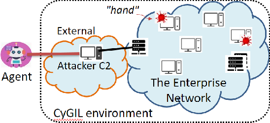 Figure 1 for CyGIL: A Cyber Gym for Training Autonomous Agents over Emulated Network Systems