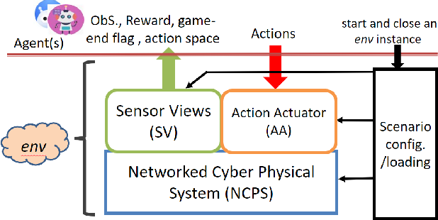 Figure 2 for CyGIL: A Cyber Gym for Training Autonomous Agents over Emulated Network Systems