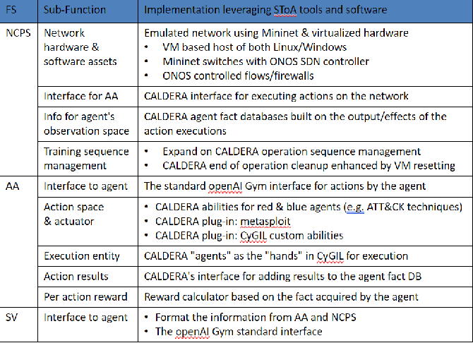 Figure 3 for CyGIL: A Cyber Gym for Training Autonomous Agents over Emulated Network Systems