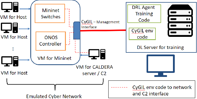 Figure 4 for CyGIL: A Cyber Gym for Training Autonomous Agents over Emulated Network Systems