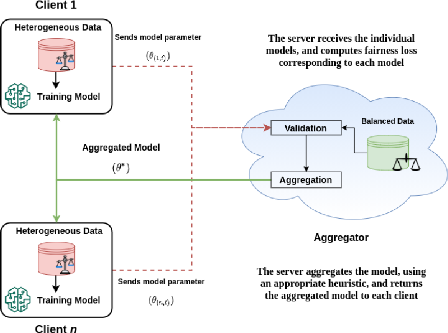 Figure 1 for Fair Federated Learning for Heterogeneous Face Data