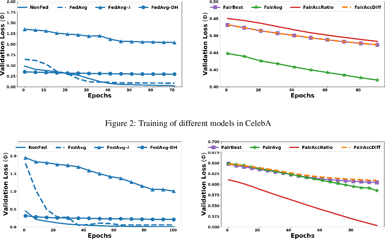 Figure 3 for Fair Federated Learning for Heterogeneous Face Data