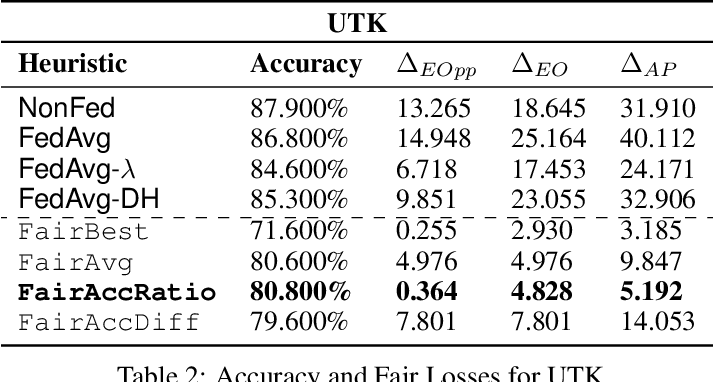 Figure 4 for Fair Federated Learning for Heterogeneous Face Data