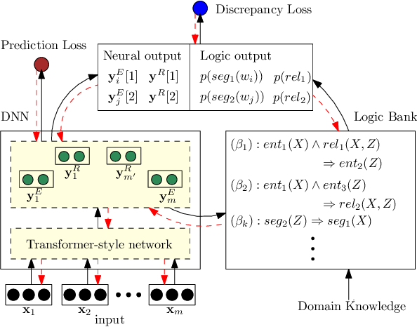Figure 1 for Integrating Deep Learning with Logic Fusion for Information Extraction
