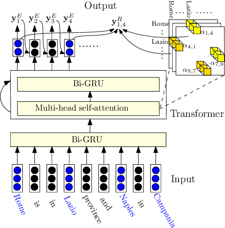 Figure 3 for Integrating Deep Learning with Logic Fusion for Information Extraction
