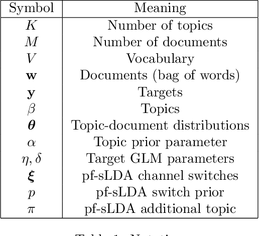 Figure 1 for Prediction Focused Topic Models via Vocab Selection