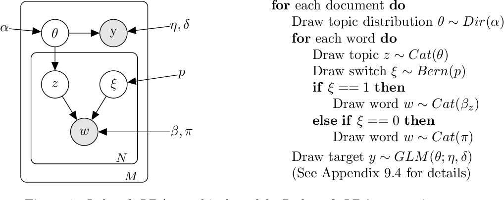 Figure 2 for Prediction Focused Topic Models via Vocab Selection