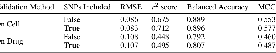 Figure 2 for A Systematic Approach to Featurization for Cancer Drug Sensitivity Predictions with Deep Learning