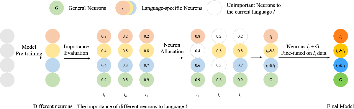 Figure 1 for Importance-based Neuron Allocation for Multilingual Neural Machine Translation
