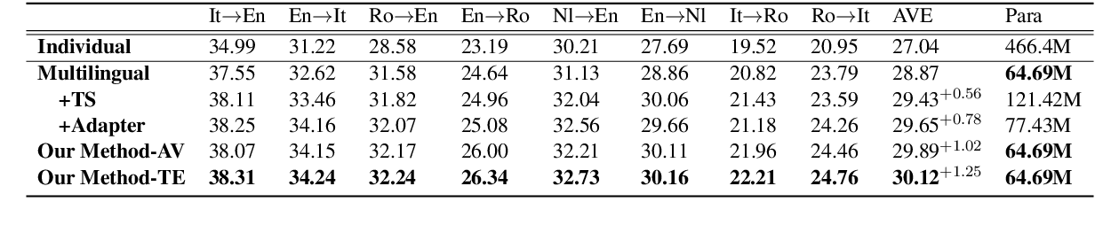 Figure 2 for Importance-based Neuron Allocation for Multilingual Neural Machine Translation