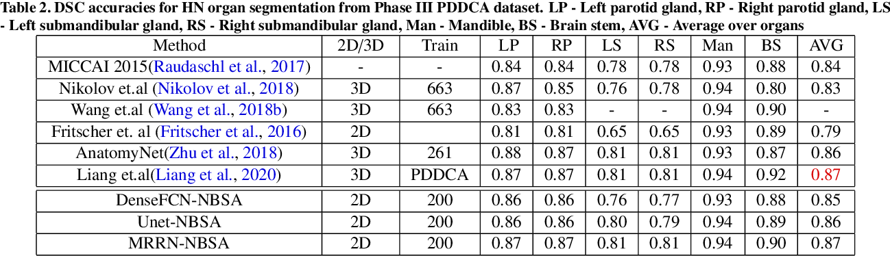 Figure 4 for Nested-block self-attention for robust radiotherapy planning segmentation