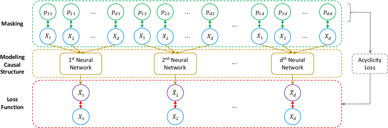 Figure 3 for Masked Gradient-Based Causal Structure Learning