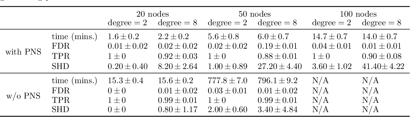 Figure 2 for Masked Gradient-Based Causal Structure Learning