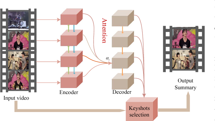 Figure 1 for Video Summarization with Attention-Based Encoder-Decoder Networks