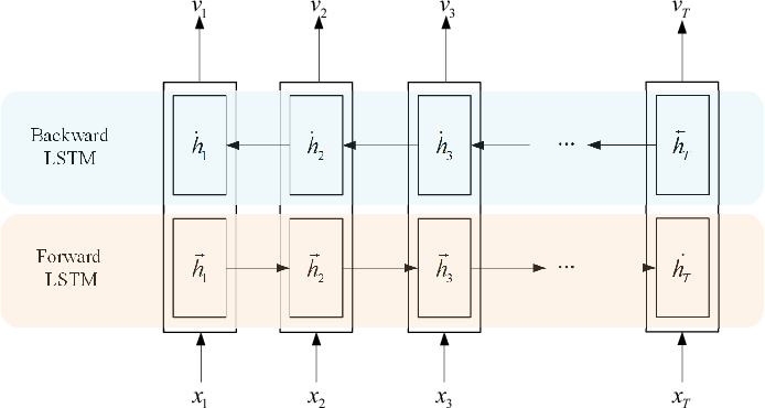 Figure 2 for Video Summarization with Attention-Based Encoder-Decoder Networks