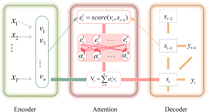 Figure 3 for Video Summarization with Attention-Based Encoder-Decoder Networks